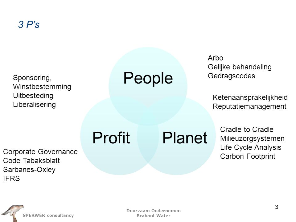 Duurzaam Ondernemen Brabant Water SPERWER consultancy 3 P's 3 People PlanetProfit Cradle to Cradle Milieuzorgsystemen Life Cycle Analysis Carbon Footp
