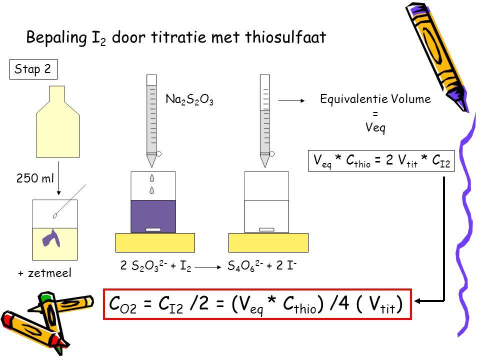 Bepaling I 2 door titratie met thiosulfaat 250 ml + zetmeel Na 2 S 2 O 3 2 S 2 O 3 2- + I 2 S 4 O 6 2- + 2 I - Equivalentie Volume = Veq V eq * C thio