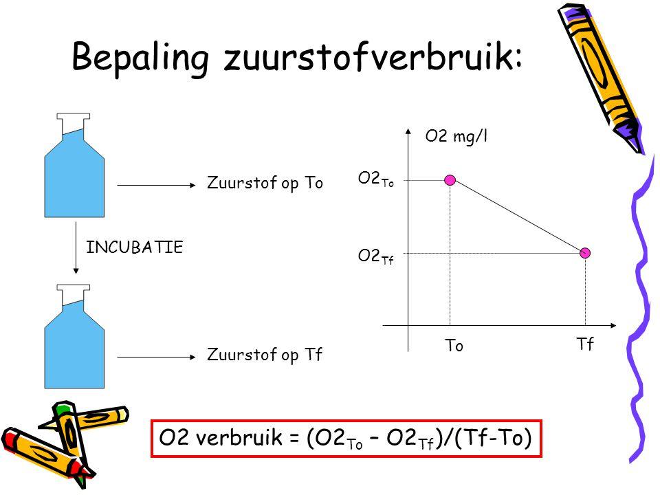 Bepaling zuurstofverbruik: Zuurstof op To Zuurstof op Tf INCUBATIE To Tf O2 mg/l O2 Tf O2 To O2 verbruik = (O2 To – O2 Tf )/(Tf-To)