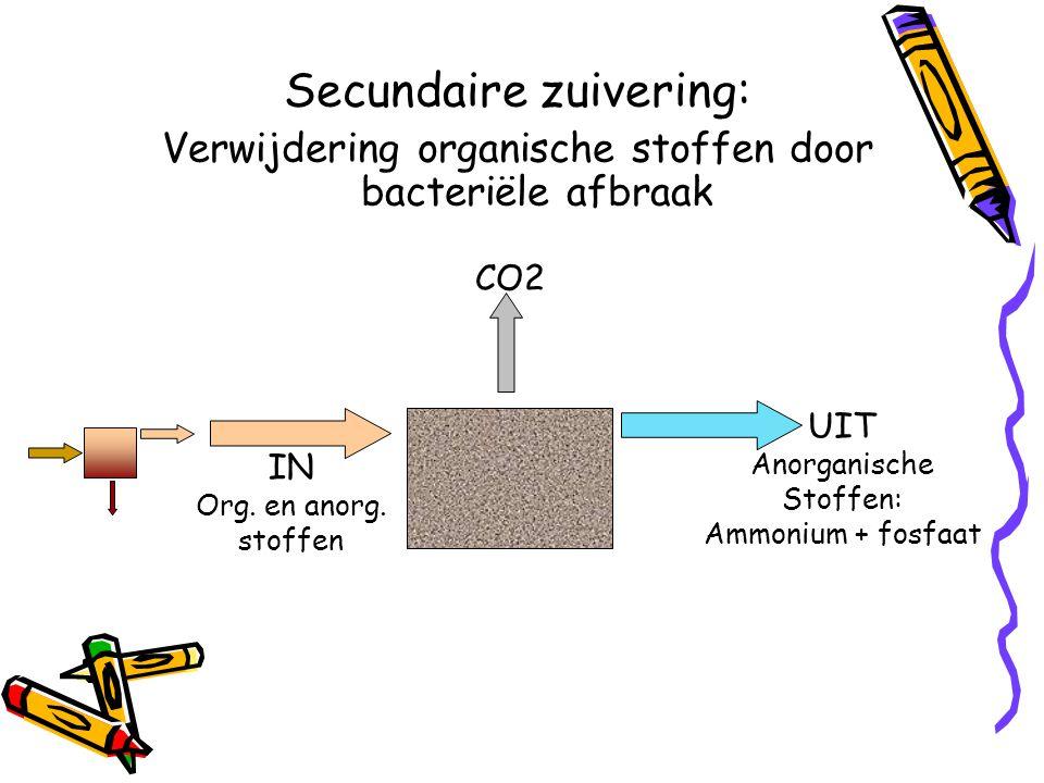 Secundaire zuivering: Verwijdering organische stoffen door bacteriële afbraak CO2 IN Org. en anorg. stoffen UIT Anorganische Stoffen: Ammonium + fosfa