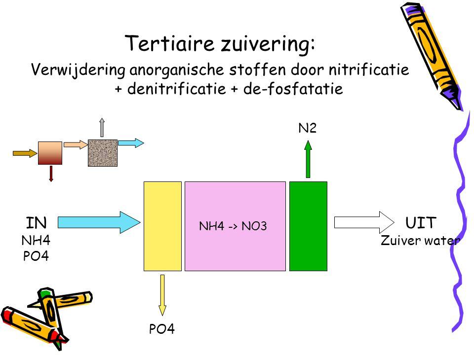 Tertiaire zuivering: Verwijdering anorganische stoffen door nitrificatie + denitrificatie + de-fosfatatie NH4 -> NO3 IN NH4 PO4 N2 UIT Zuiver water