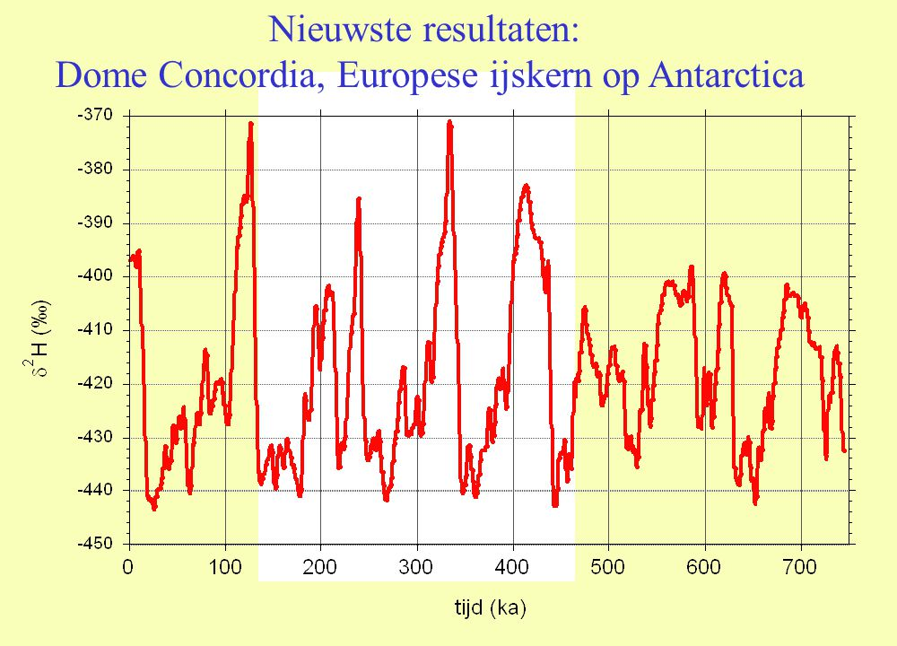 Nieuwste resultaten: Dome Concordia, Europese ijskern op Antarctica