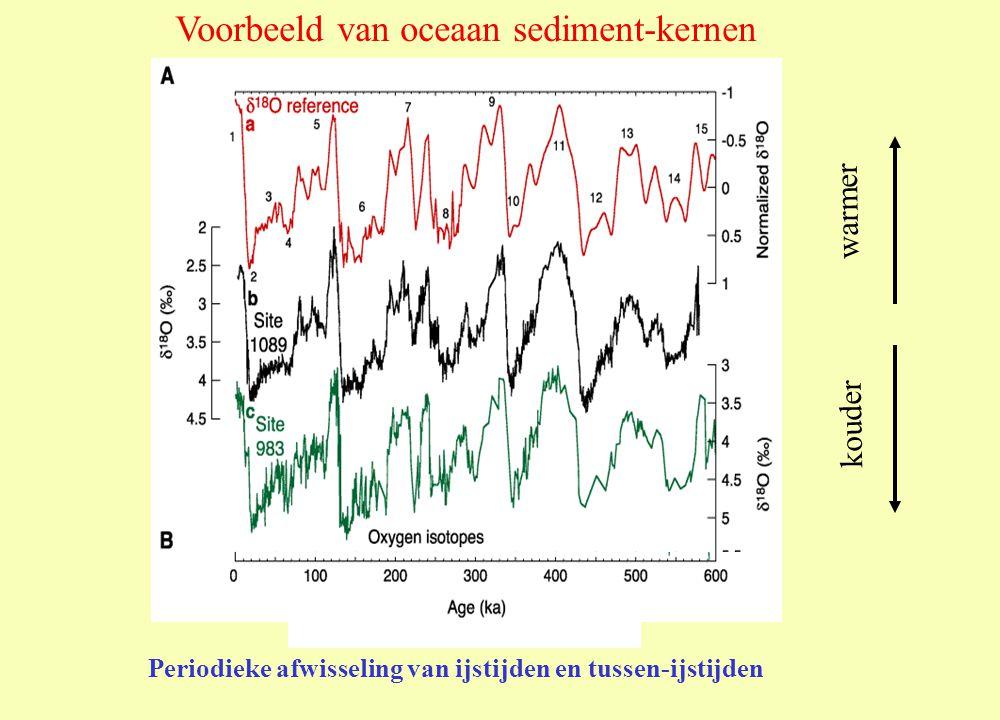 Voorbeeld van oceaan sediment-kernen Periodieke afwisseling van ijstijden en tussen-ijstijden kouder warmer