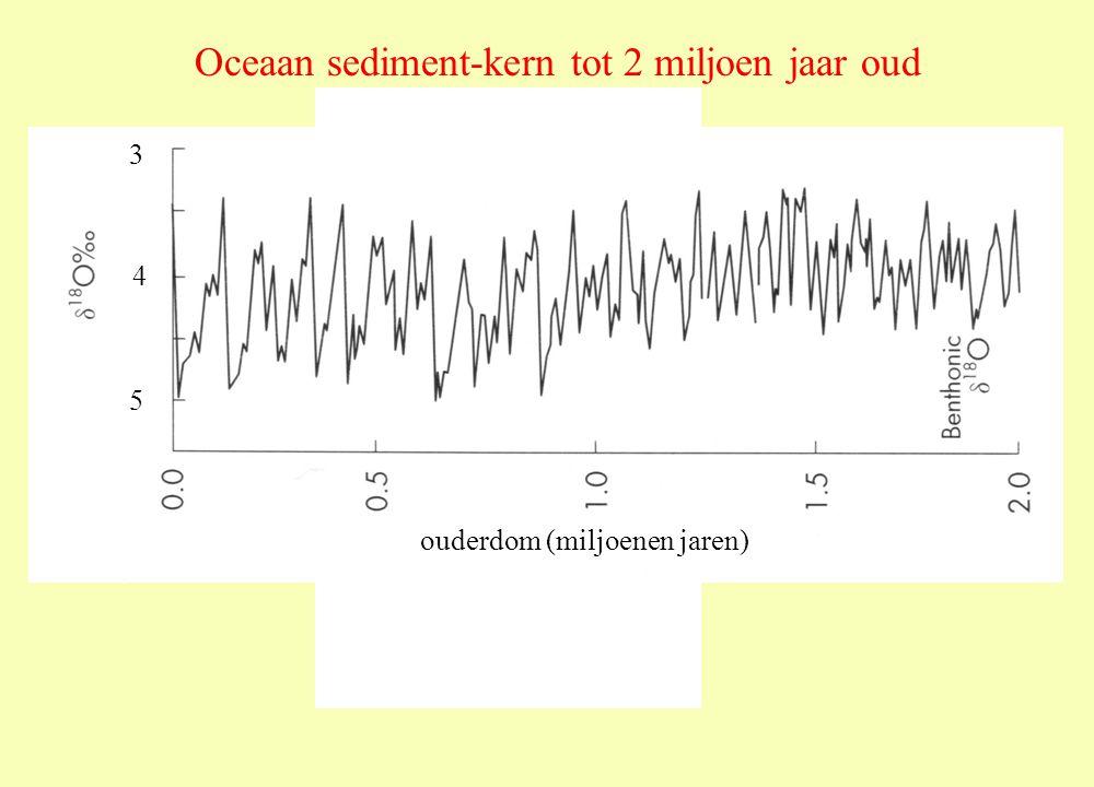 3 4 5 ouderdom (miljoenen jaren) Oceaan sediment-kern tot 2 miljoen jaar oud