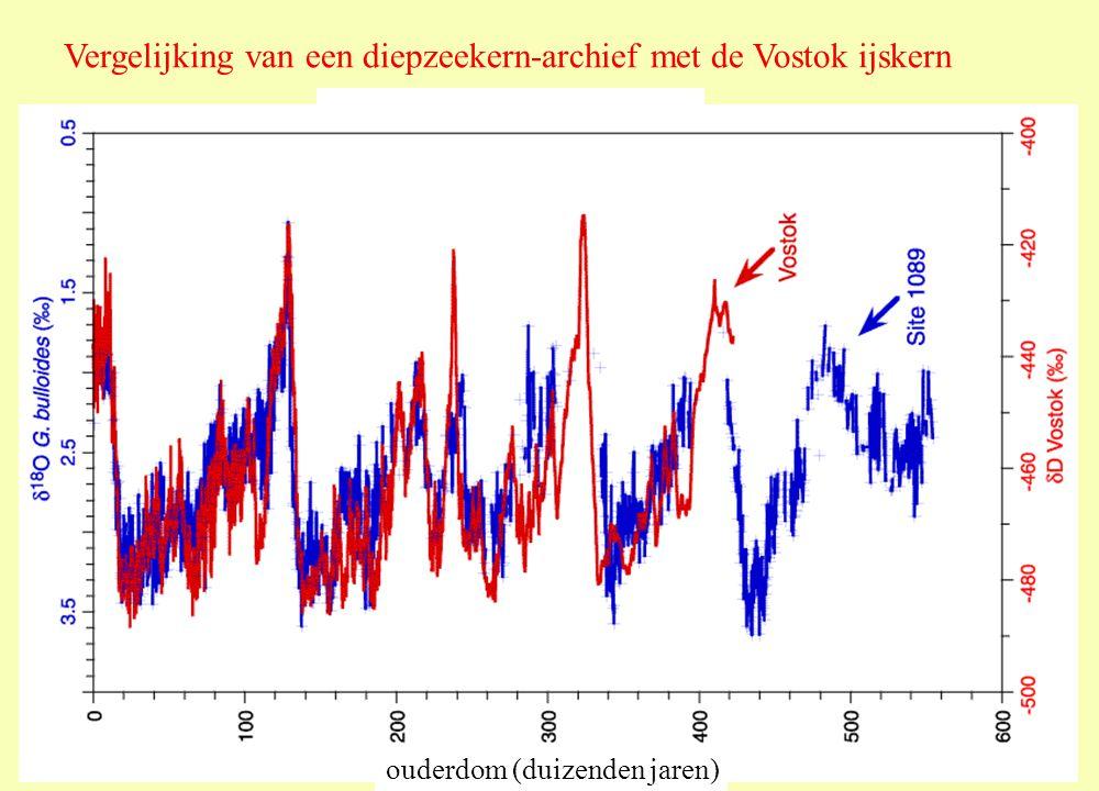 Vergelijking van een diepzeekern-archief met de Vostok ijskern ouderdom (duizenden jaren)