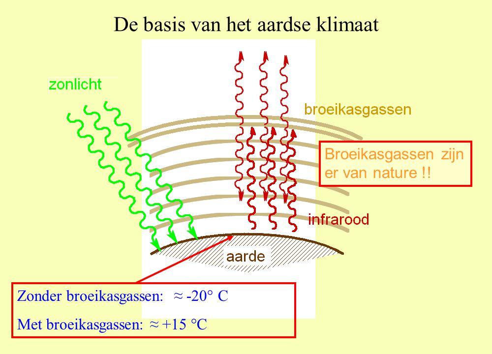 De basis van het aardse klimaat Zonder broeikasgassen: ≈ -20° C Met broeikasgassen: ≈ +15 °C Broeikasgassen zijn er van nature !!