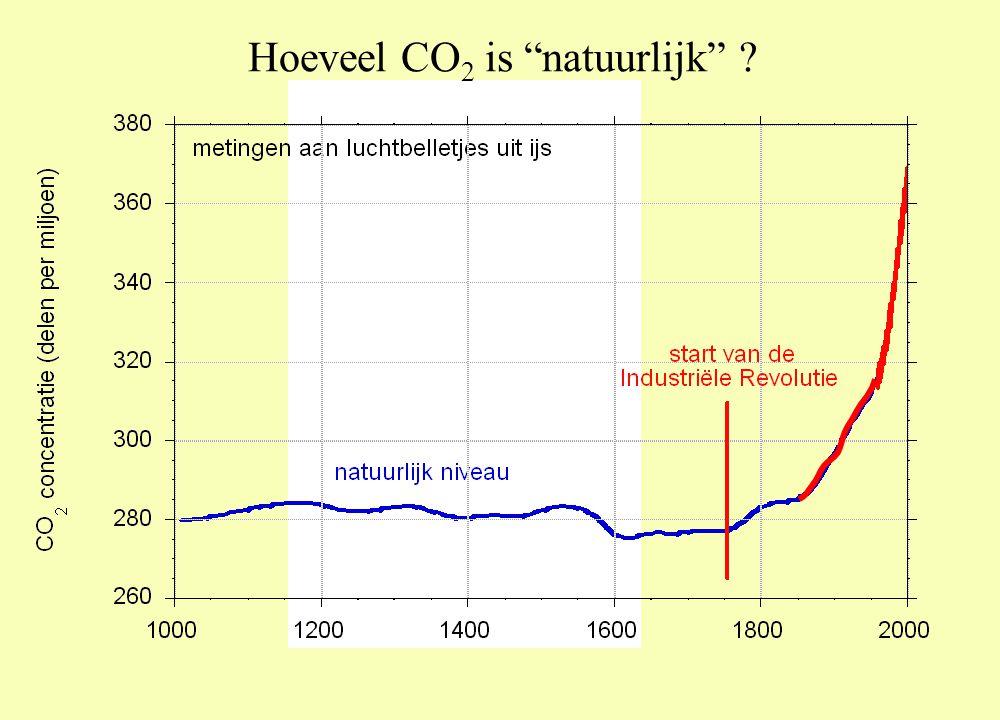 Hoeveel CO 2 is natuurlijk ?