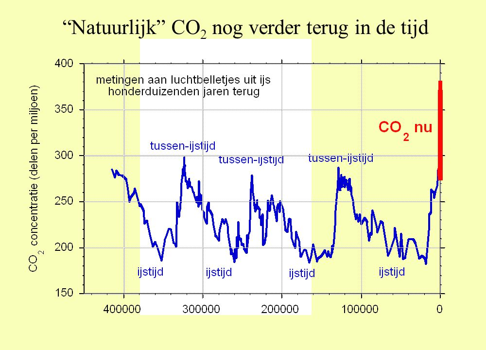 Natuurlijk CO 2 nog verder terug in de tijd