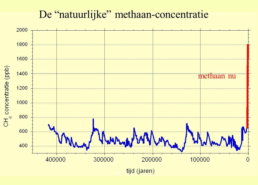 De natuurlijke methaan-concentratie methaan nu