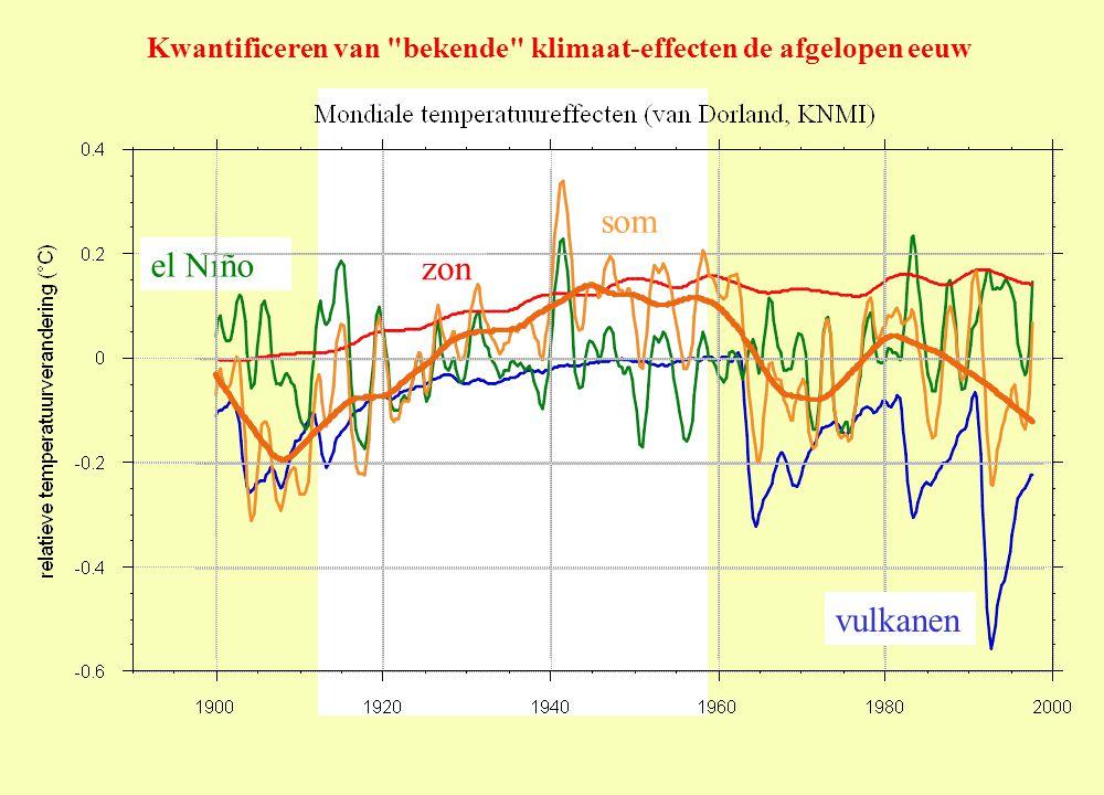 Kwantificeren van bekende klimaat-effecten de afgelopen eeuw vulkanen el Niño zon som
