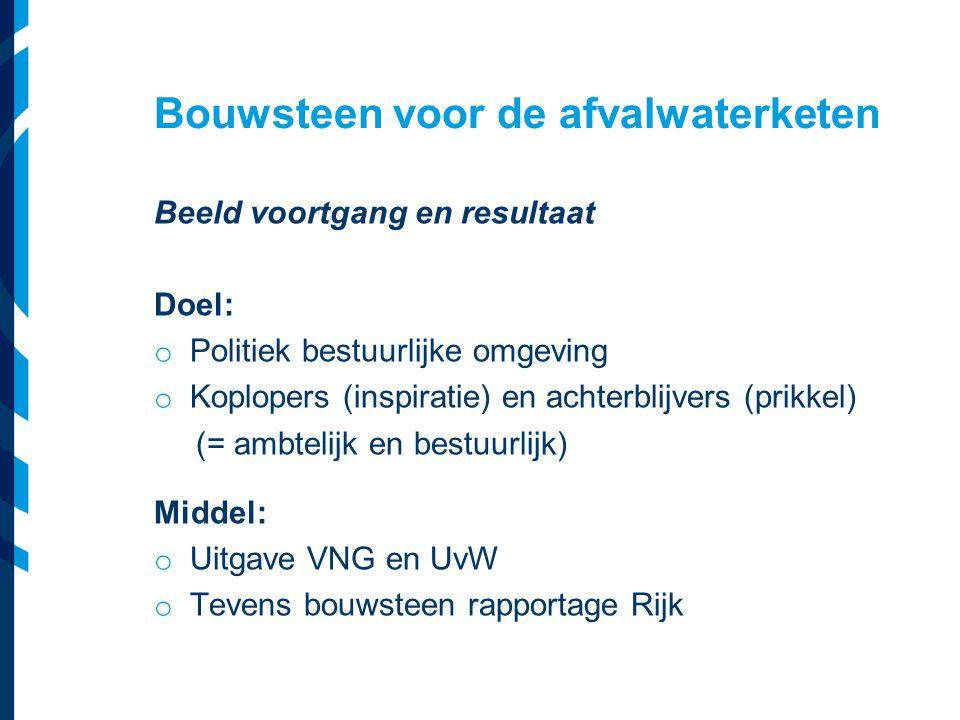 Bouwsteen voor de afvalwaterketen Beeld voortgang en resultaat Doel: o Politiek bestuurlijke omgeving o Koplopers (inspiratie) en achterblijvers (prik