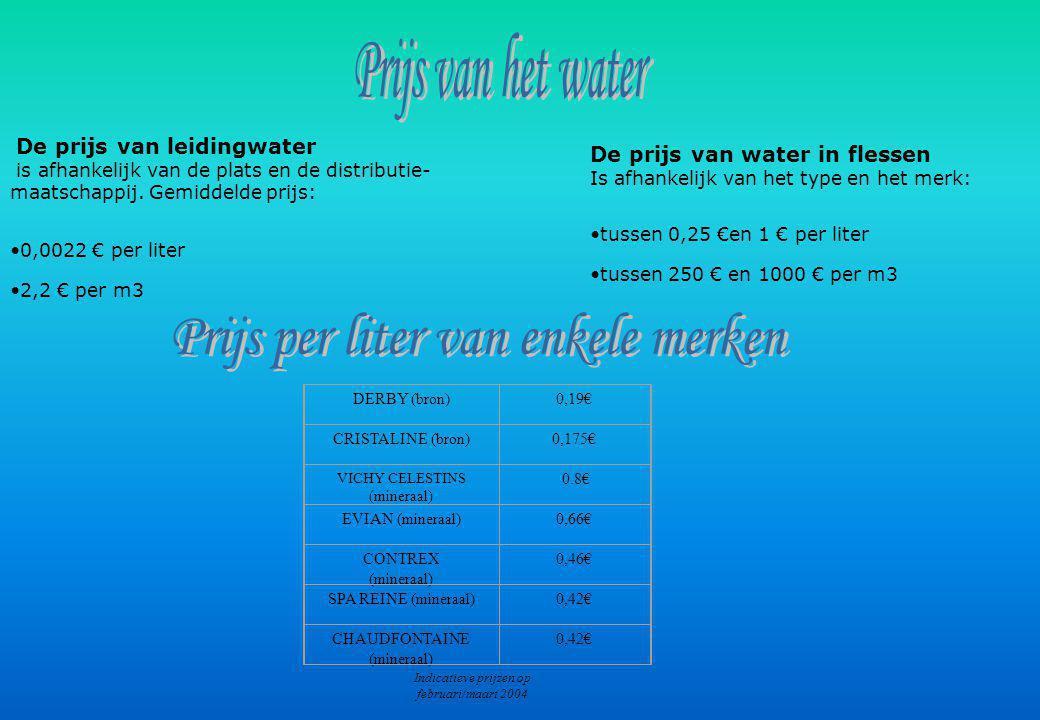 De prijs van leidingwater is afhankelijk van de plats en de distributie- maatschappij.