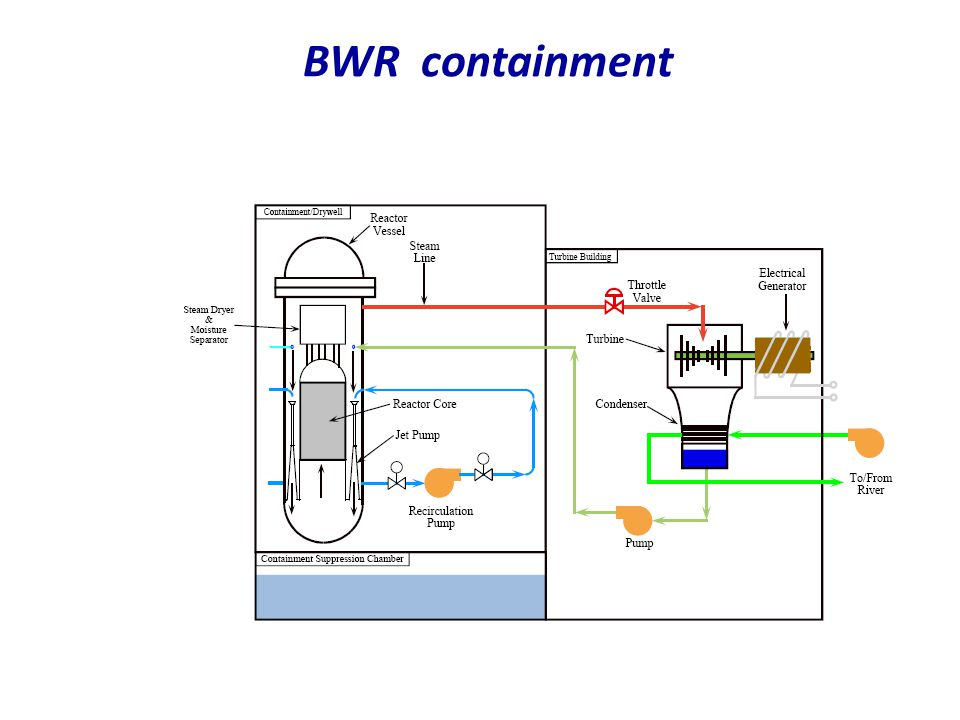 BWR containment