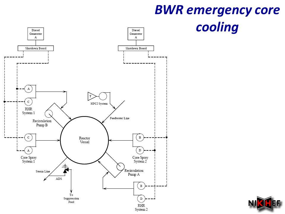 Najaar 2007 BWR emergency core cooling