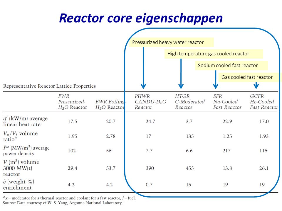 Reactor core eigenschappen Pressurized heavy water reactor Gas cooled fast reactor Sodium cooled fast reactor High temperature gas cooled reactor