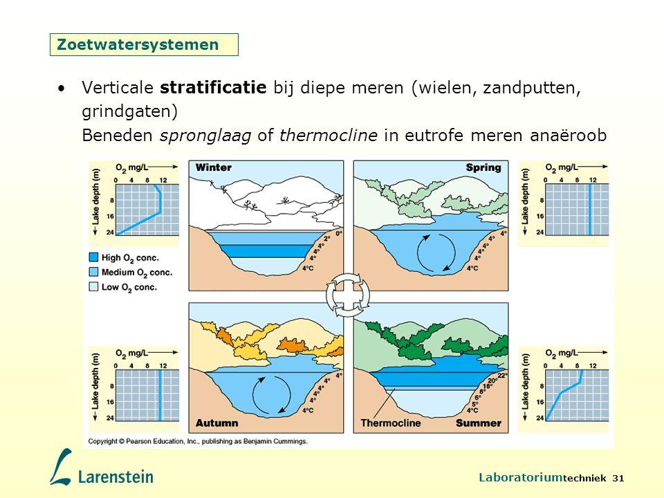 Laboratorium techniek 31 Zoetwatersystemen Verticale stratificatie bij diepe meren (wielen, zandputten, grindgaten) Beneden spronglaag of thermocline