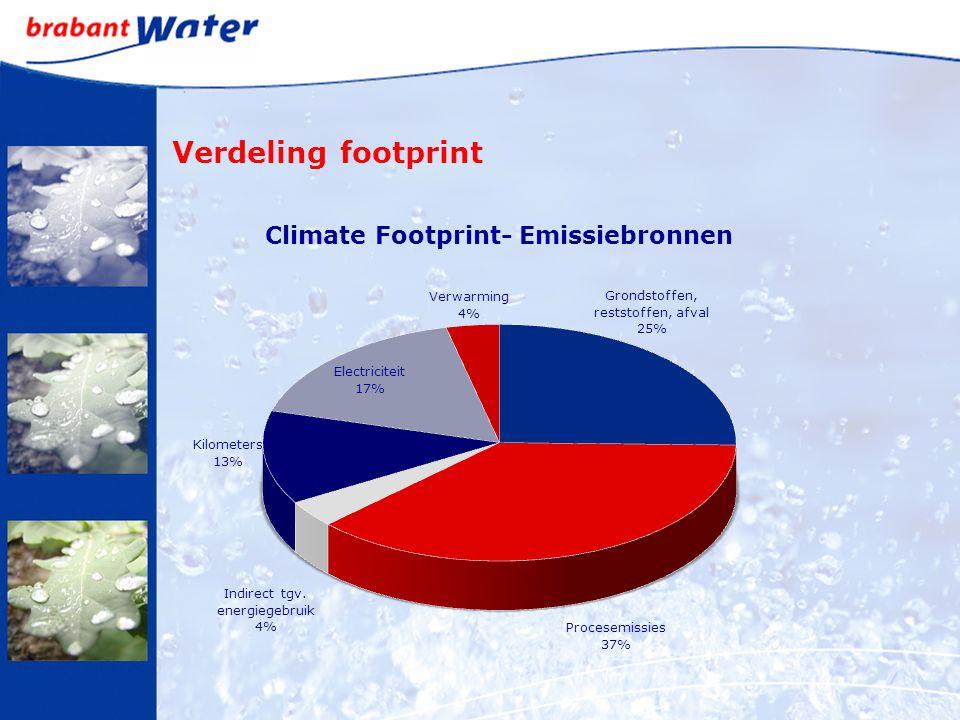 Verdeling footprint
