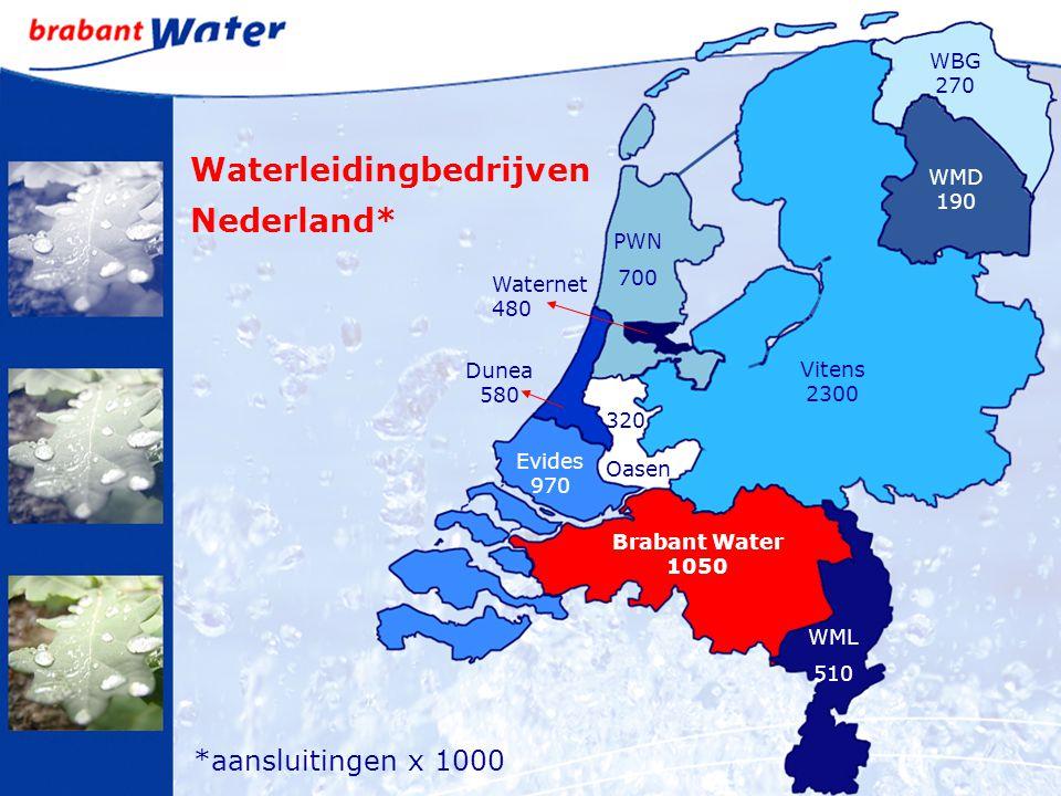 Brabant Water 1050 Evides 970 Vitens 2300 Dunea 580 320 Oasen Waternet 480 WML 510 PWN 700 WMD 190 WBG 270 Waterleidingbedrijven Nederland* *aansluitingen x 1000