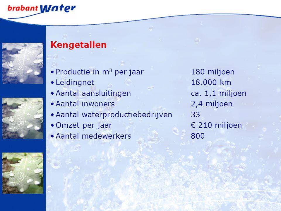 Kengetallen Productie in m 3 per jaar180 miljoen Leidingnet18.000 km Aantal aansluitingenca. 1,1 miljoen Aantal inwoners2,4 miljoen Aantal waterproduc