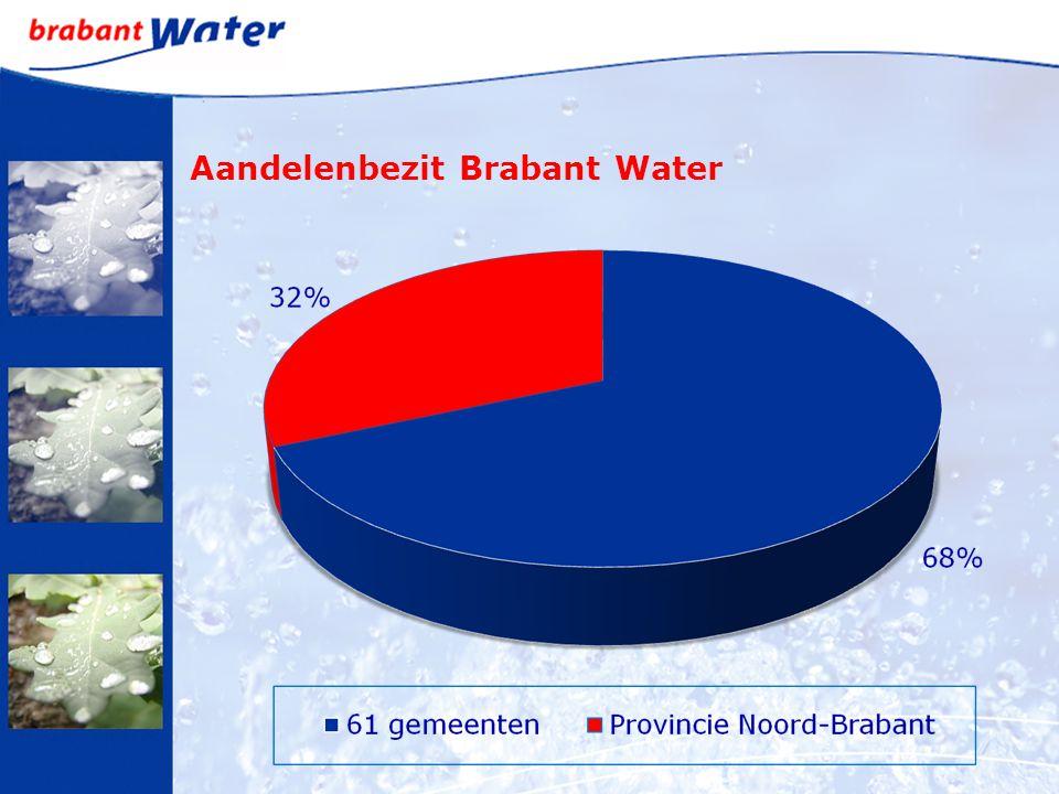 Aandelenbezit Brabant Water