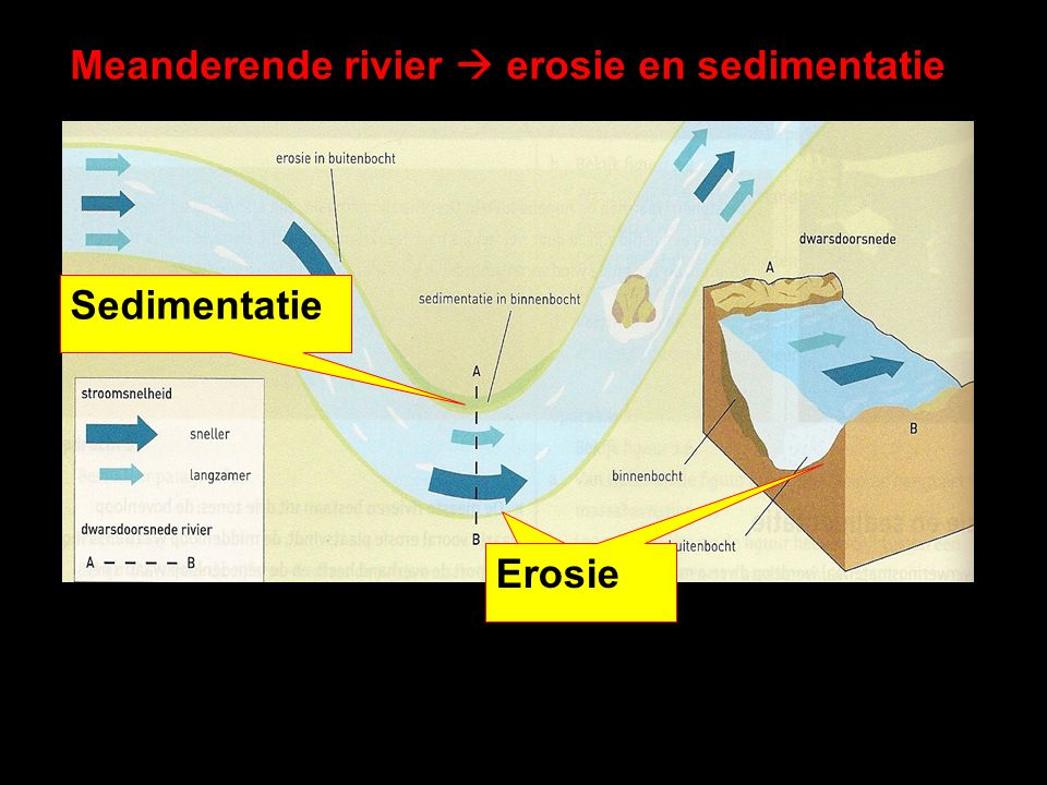 Meanderende rivier  erosie en sedimentatie Erosie Sedimentatie Erosie