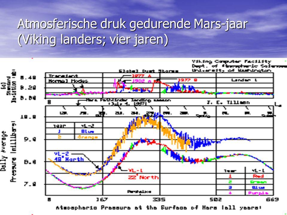Atmosferische druk gedurende Mars-jaar (Viking landers; vier jaren)