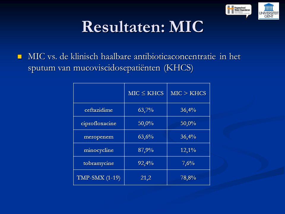 Resultaten: MIC MIC vs. de klinisch haalbare antibioticaconcentratie in het sputum van mucoviscidosepatiënten (KHCS) MIC vs. de klinisch haalbare anti