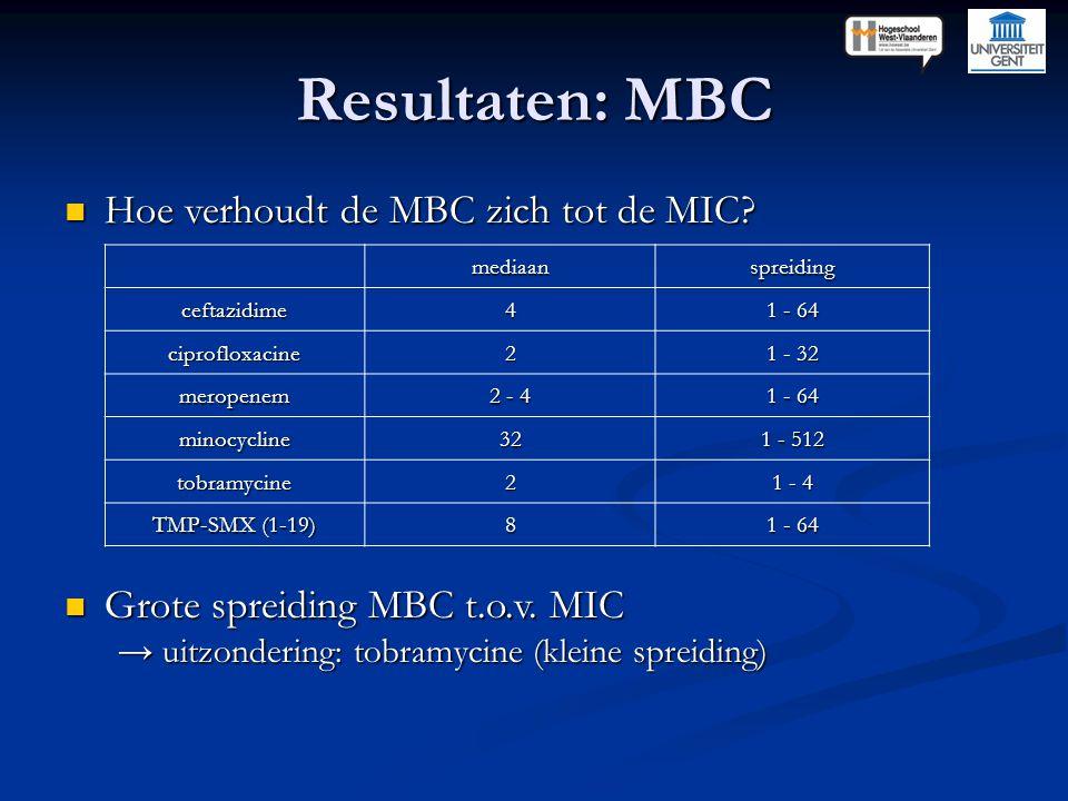 Resultaten: MBC Hoe verhoudt de MBC zich tot de MIC? Hoe verhoudt de MBC zich tot de MIC? Grote spreiding MBC t.o.v. MIC Grote spreiding MBC t.o.v. MI