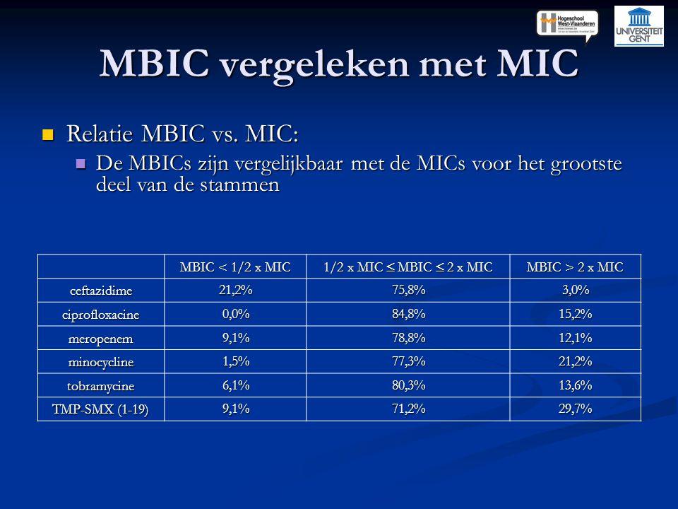 Relatie MBIC vs. MIC: Relatie MBIC vs. MIC: De MBICs zijn vergelijkbaar met de MICs voor het grootste deel van de stammen De MBICs zijn vergelijkbaar