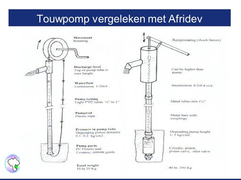Touwpomp vergeleken met Afridev