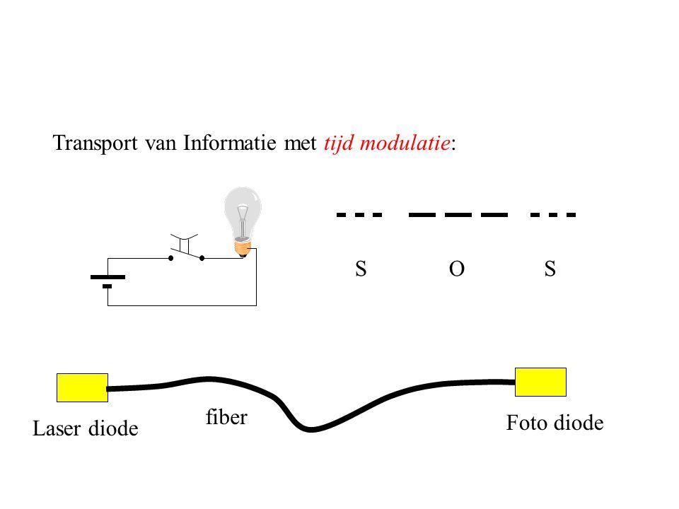 Transport van Informatie met tijd modulatie: SOS fiber Laser diode Foto diode