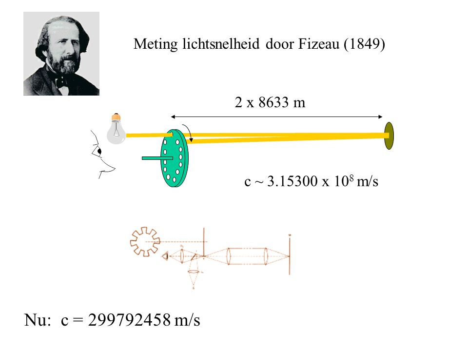 Nu: c = 299792458 m/s Meting lichtsnelheid door Fizeau (1849) 2 x 8633 m c ~ 3.15300 x 10 8 m/s