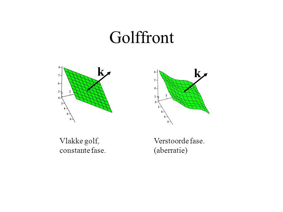 Golffront k k Vlakke golf, constante fase. Verstoorde fase. (aberratie)