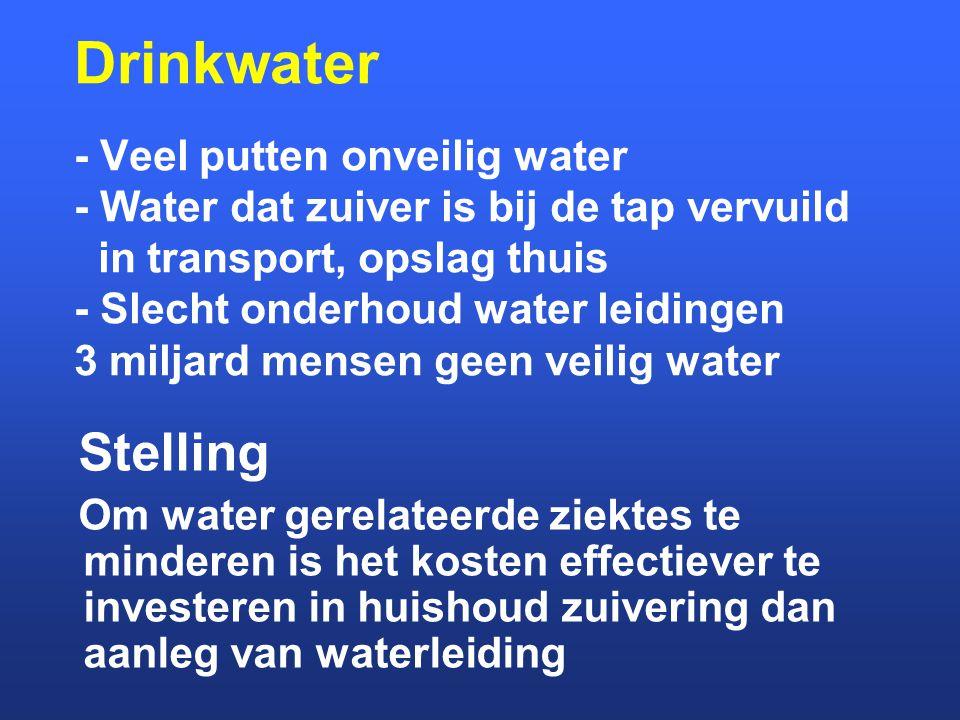 Drinkwater - Veel putten onveilig water - Water dat zuiver is bij de tap vervuild in transport, opslag thuis - Slecht onderhoud water leidingen 3 milj