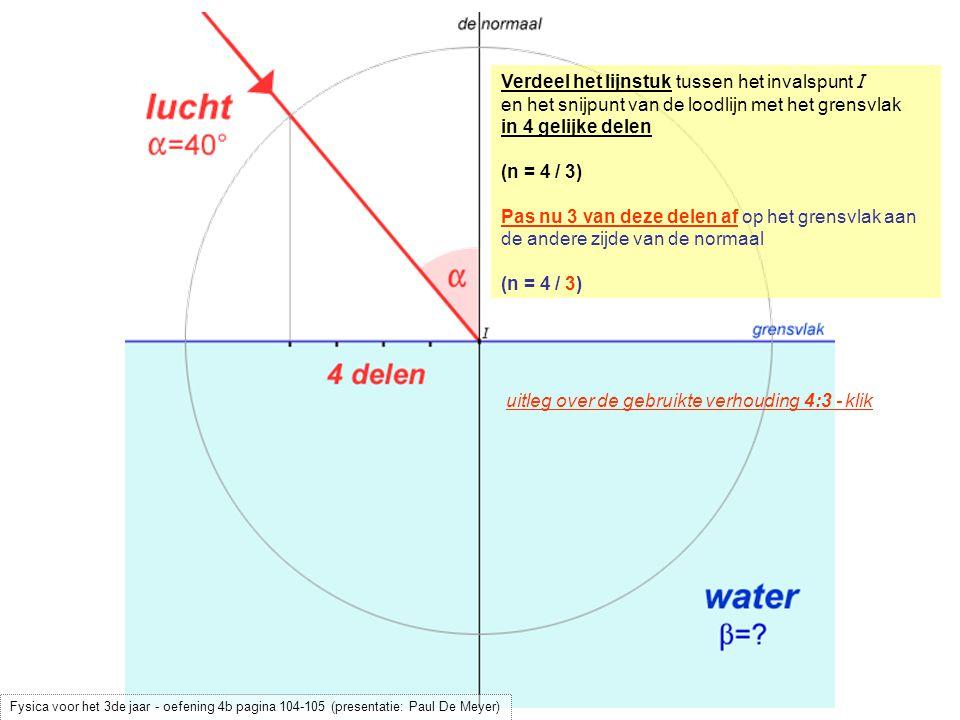 uitleg over de gebruikte verhouding 4:3 - klik Verdeel het lijnstuk tussen het invalspunt I en het snijpunt van de loodlijn met het grensvlak in 4 gelijke delen (n = 4 / 3) Pas nu 3 van deze delen af op het grensvlak aan de andere zijde van de normaal (n = 4 / 3) Fysica voor het 3de jaar - oefening 4b pagina 104-105 (presentatie: Paul De Meyer)
