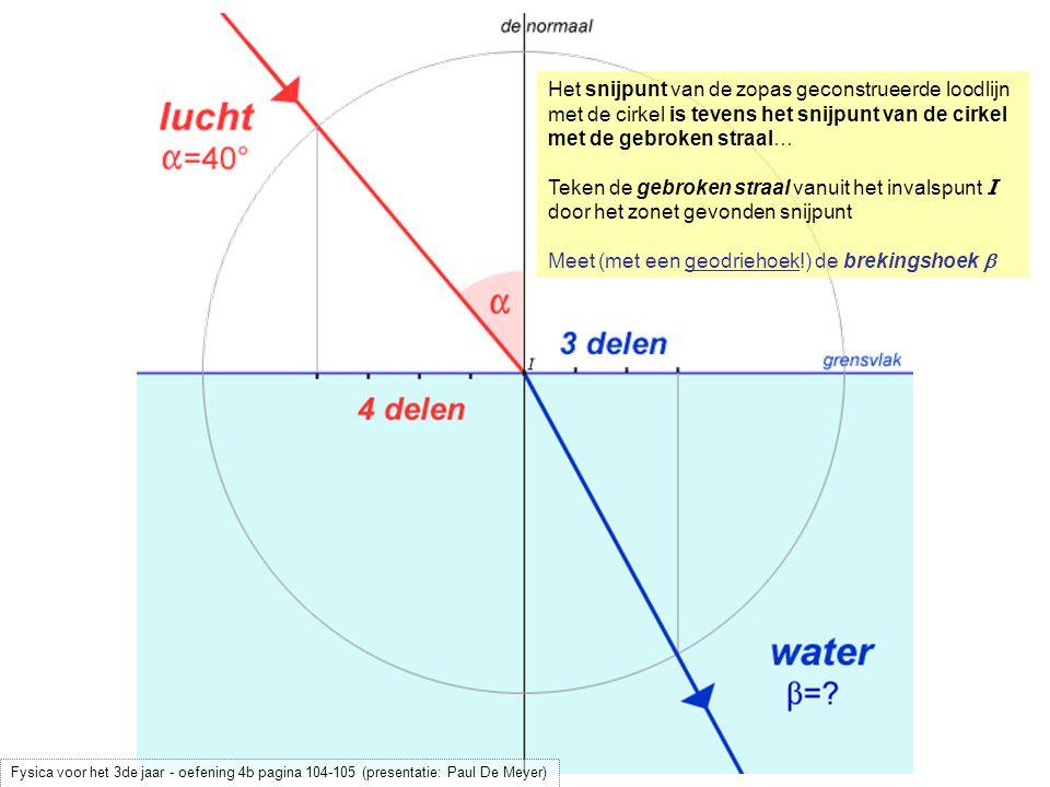 Het snijpunt van de zopas geconstrueerde loodlijn met de cirkel is tevens het snijpunt van de cirkel met de gebroken straal… Teken de gebroken straal vanuit het invalspunt I door het zonet gevonden snijpunt Meet (met een geodriehoek!) de brekingshoek  Fysica voor het 3de jaar - oefening 4b pagina 104-105 (presentatie: Paul De Meyer)