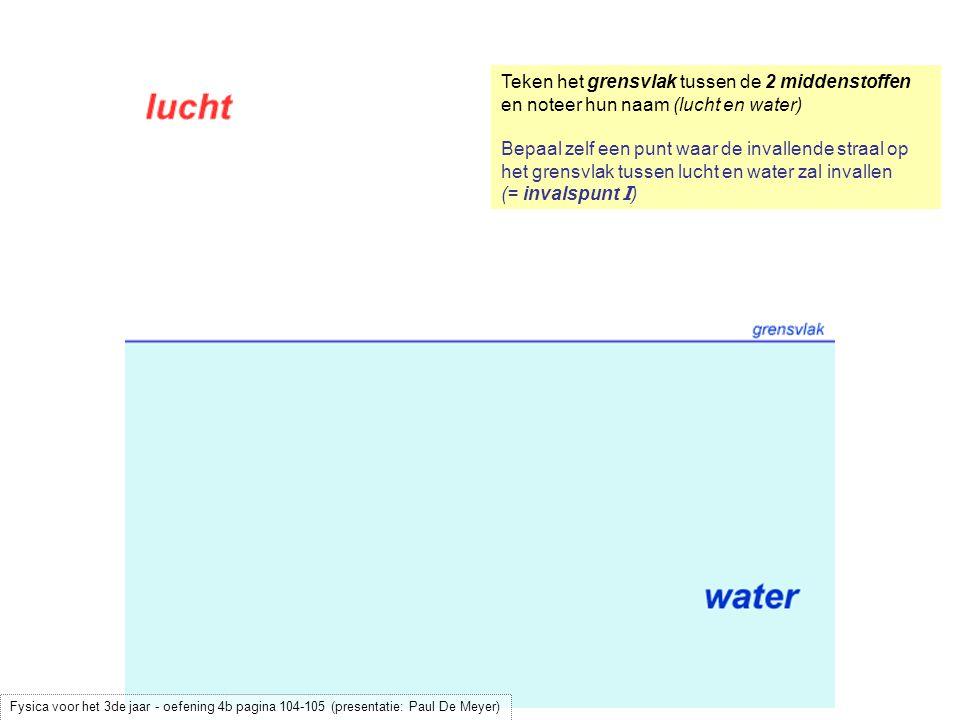 Teken het grensvlak tussen de 2 middenstoffen en noteer hun naam (lucht en water) Bepaal zelf een punt waar de invallende straal op het grensvlak tussen lucht en water zal invallen (= invalspunt I ) Fysica voor het 3de jaar - oefening 4b pagina 104-105 (presentatie: Paul De Meyer)