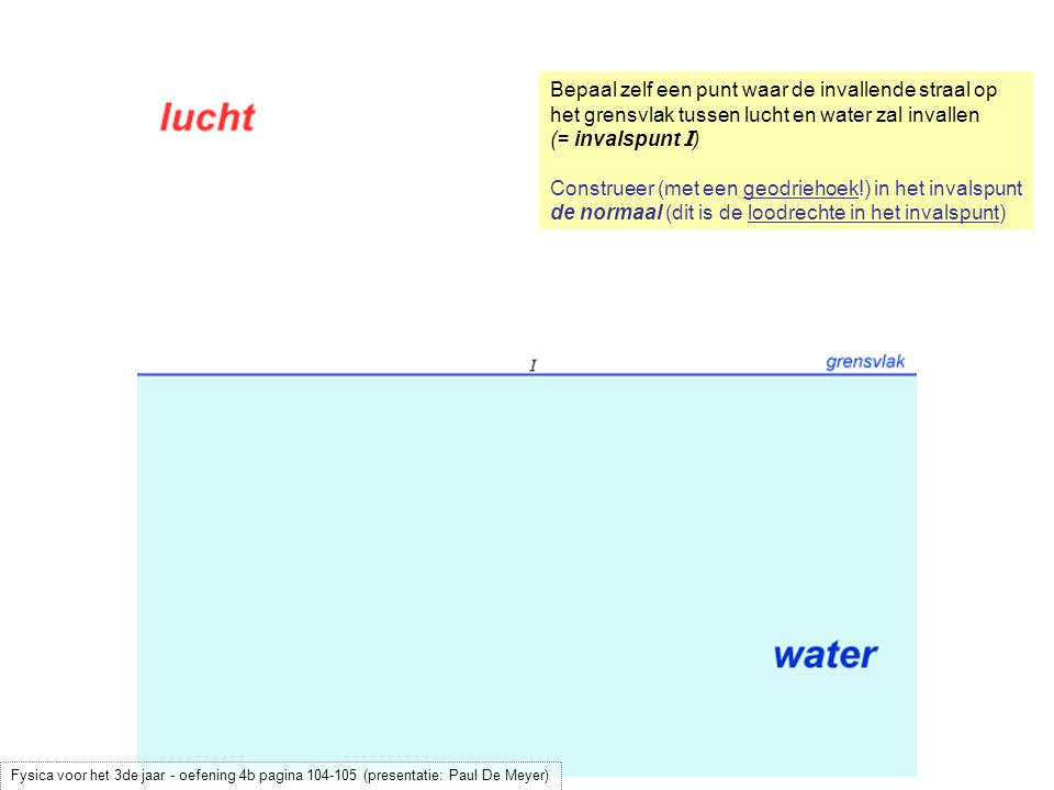 Construeer (met een geodriehoek!) in het invalspunt de normaal (dit is de loodrechte in het invalspunt) Bepaal (met een geodriehoek!) de invalshoek  (  = 40°) Fysica voor het 3de jaar - oefening 4b pagina 104-105 (presentatie: Paul De Meyer)