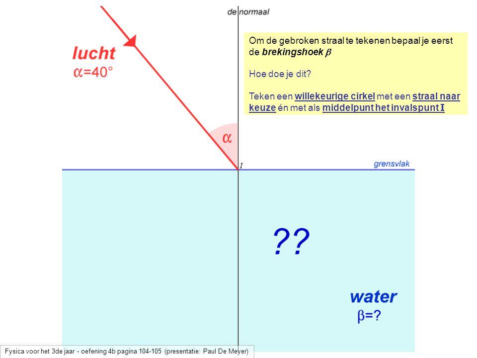 Teken een willekeurige cirkel met een straal naar keuze én met als middelpunt het invalspunt I Laat (met een geodriehoek!) een loodlijn neer op het grensvlak vanuit het snijpunt van de invallende straal met de cirkel Fysica voor het 3de jaar - oefening 4b pagina 104-105 (presentatie: Paul De Meyer)