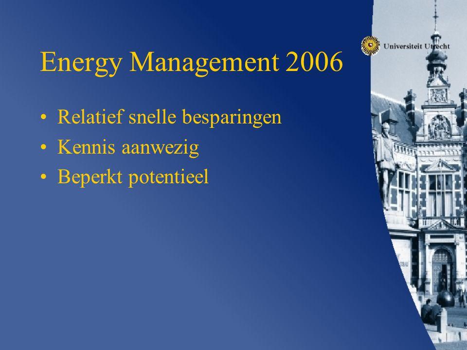 Energy Management 2006 Relatief snelle besparingen Kennis aanwezig Beperkt potentieel