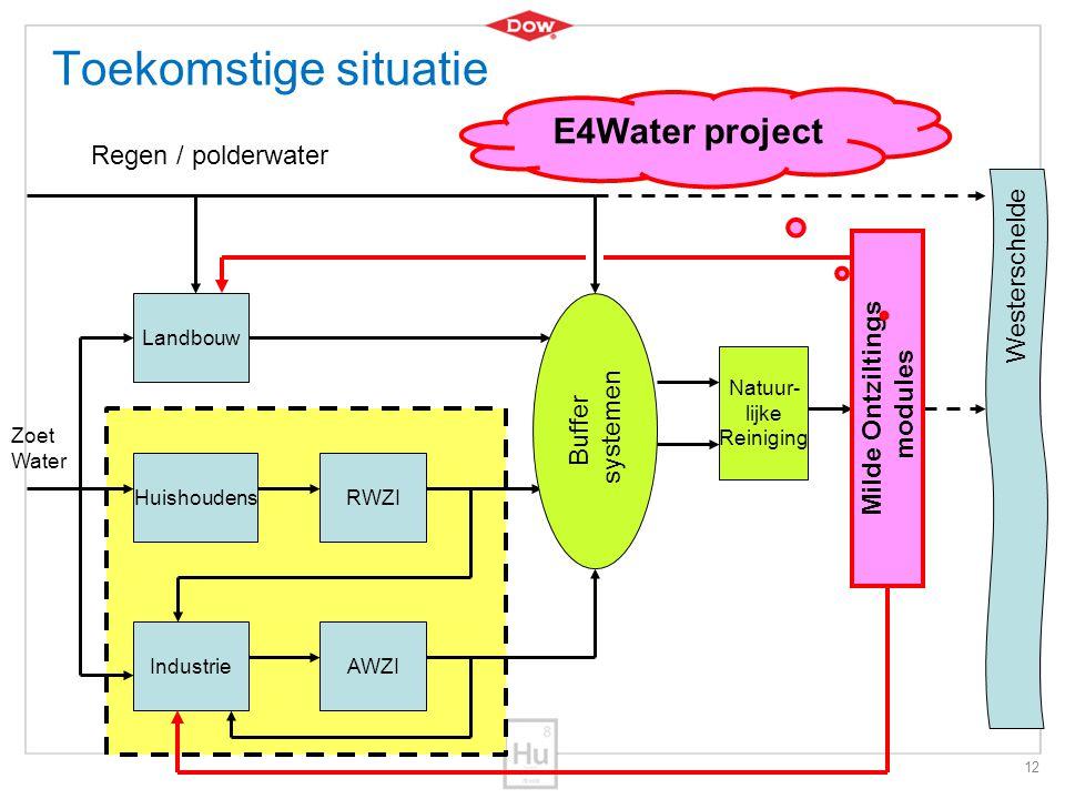12 Toekomstige situatie RWZI IndustrieAWZI Landbouw Huishoudens Regen / polderwater Zoet Water Westerschelde Buffer systemen Natuur- lijke Reiniging M