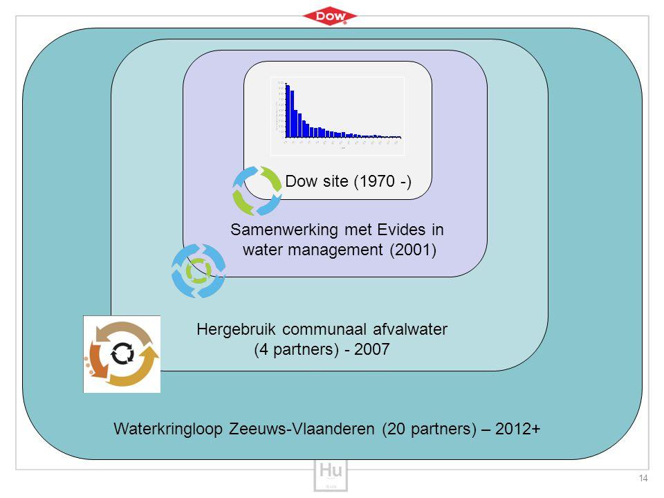 14 TRe Hergebruik communaal afvalwater (4 partners) - 2007 Waterkringloop Zeeuws-Vlaanderen (20 partners) – 2012+ Dow site (1970 -) Samenwerking met E