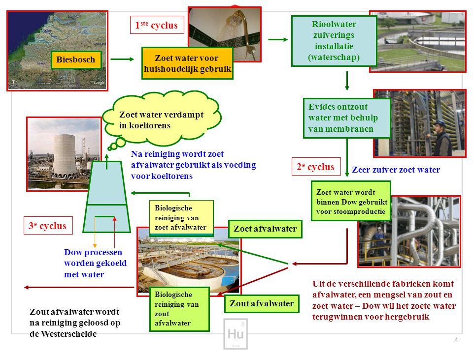 4 Rioolwater zuiverings installatie (waterschap) Evides ontzout water met behulp van membranen Zeer zuiver zoet water Zoet water wordt binnen Dow gebr