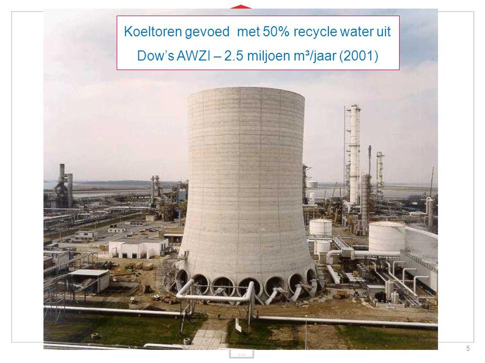 6 Dow – Evides – Waterschap – Gemeente Resultaten - 2 miljoen m 3 /jaar demiwater productie - 90% minder energie t.o.v.