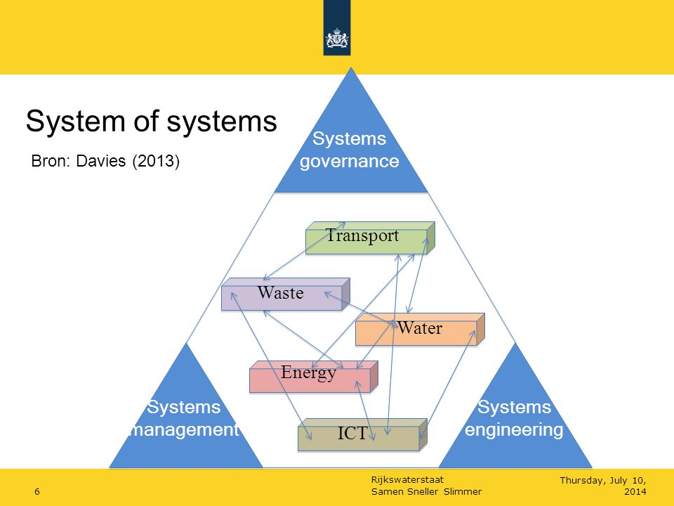 Rijkswaterstaat Samen Sneller Slimmer6Thursday, July 10, 2014 Systems governance Systems engineering Systems management Water Transport Waste Energy I
