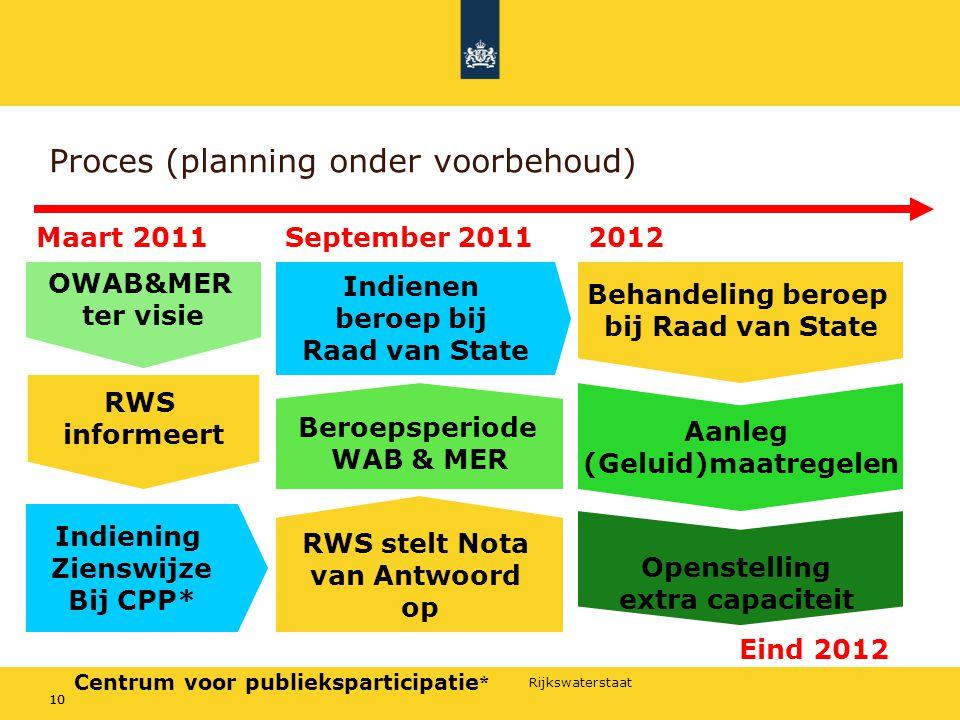 Rijkswaterstaat 10 Proces (planning onder voorbehoud) Maart 2011 RWS informeert Indiening Zienswijze Bij CPP* OWAB&MER ter visie RWS stelt Nota van An