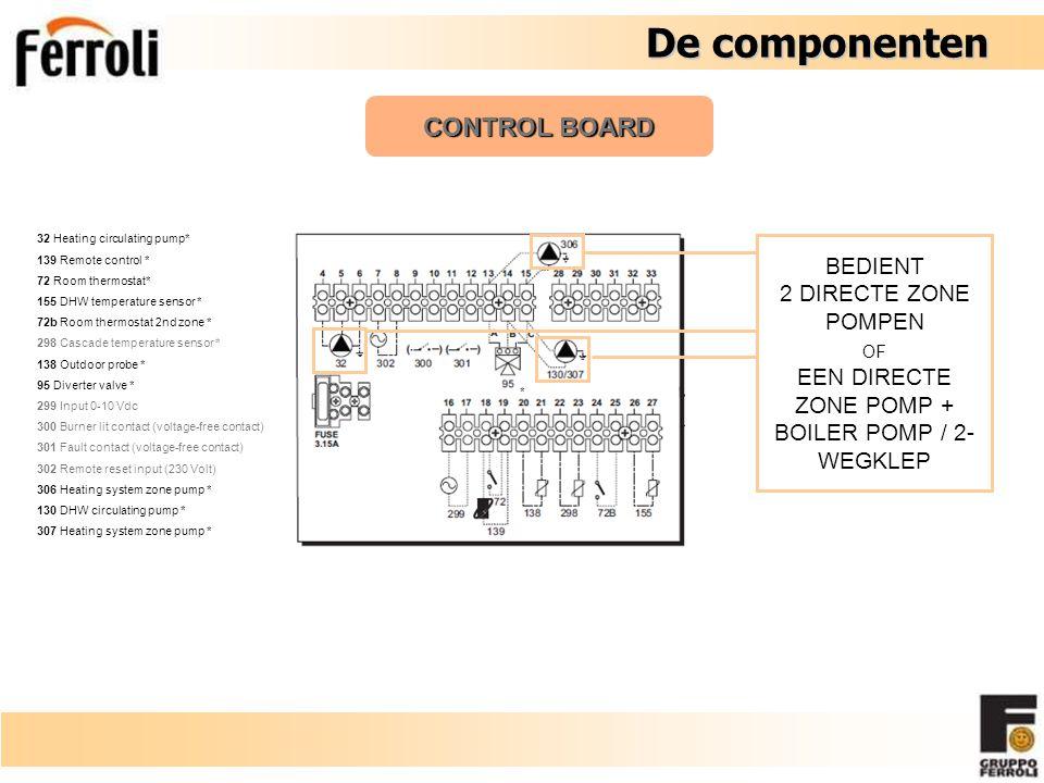 De componenten De componenten CONTROL BOARD 32 Heating circulating pump* 139 Remote control * 72 Room thermostat* 155 DHW temperature sensor * 72b Roo