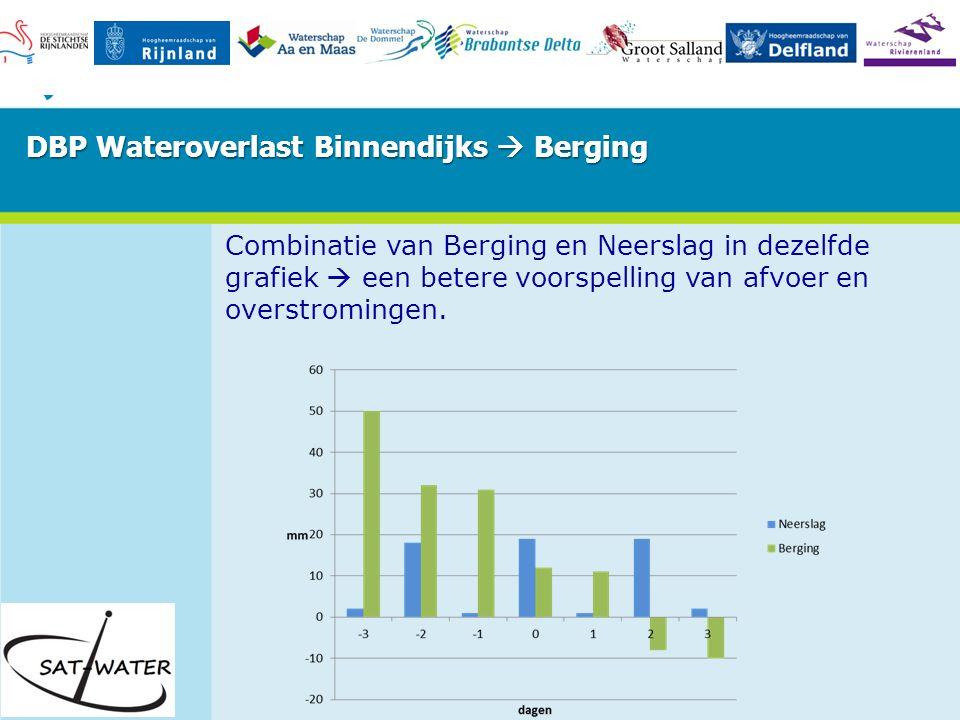 Combinatie van Berging en Neerslag in dezelfde grafiek  een betere voorspelling van afvoer en overstromingen.