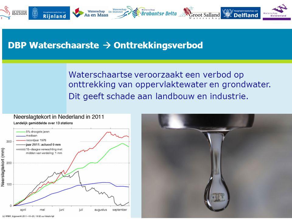 DBP Waterschaarste  Onttrekkingsverbod Waterschaartse veroorzaakt een verbod op onttrekking van oppervlaktewater en grondwater.