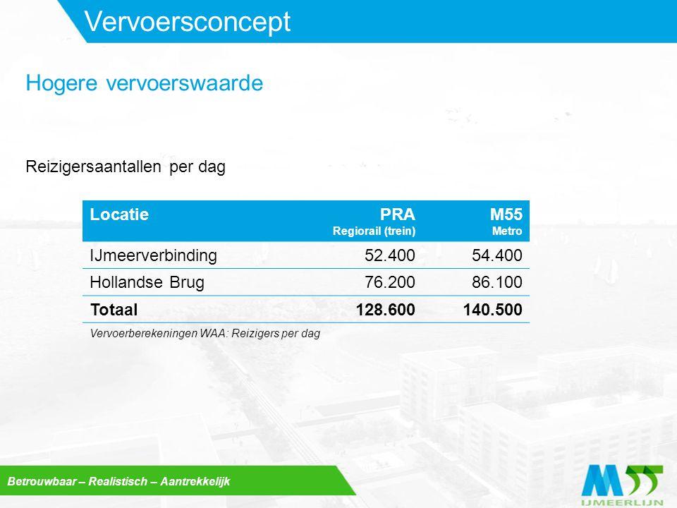 Betrouwbaar – Realistisch – Aantrekkelijk Vervoersconcept LocatiePRA Regiorail (trein) M55 Metro IJmeerverbinding52.40054.400 Hollandse Brug76.20086.1